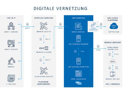 Darstellung der Digitalen Vernetzung