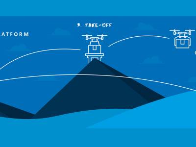 Grafik, die die vier Stufen des Prozesses zeigt: Prepare the base, Get Ready, Take-Off und Fly